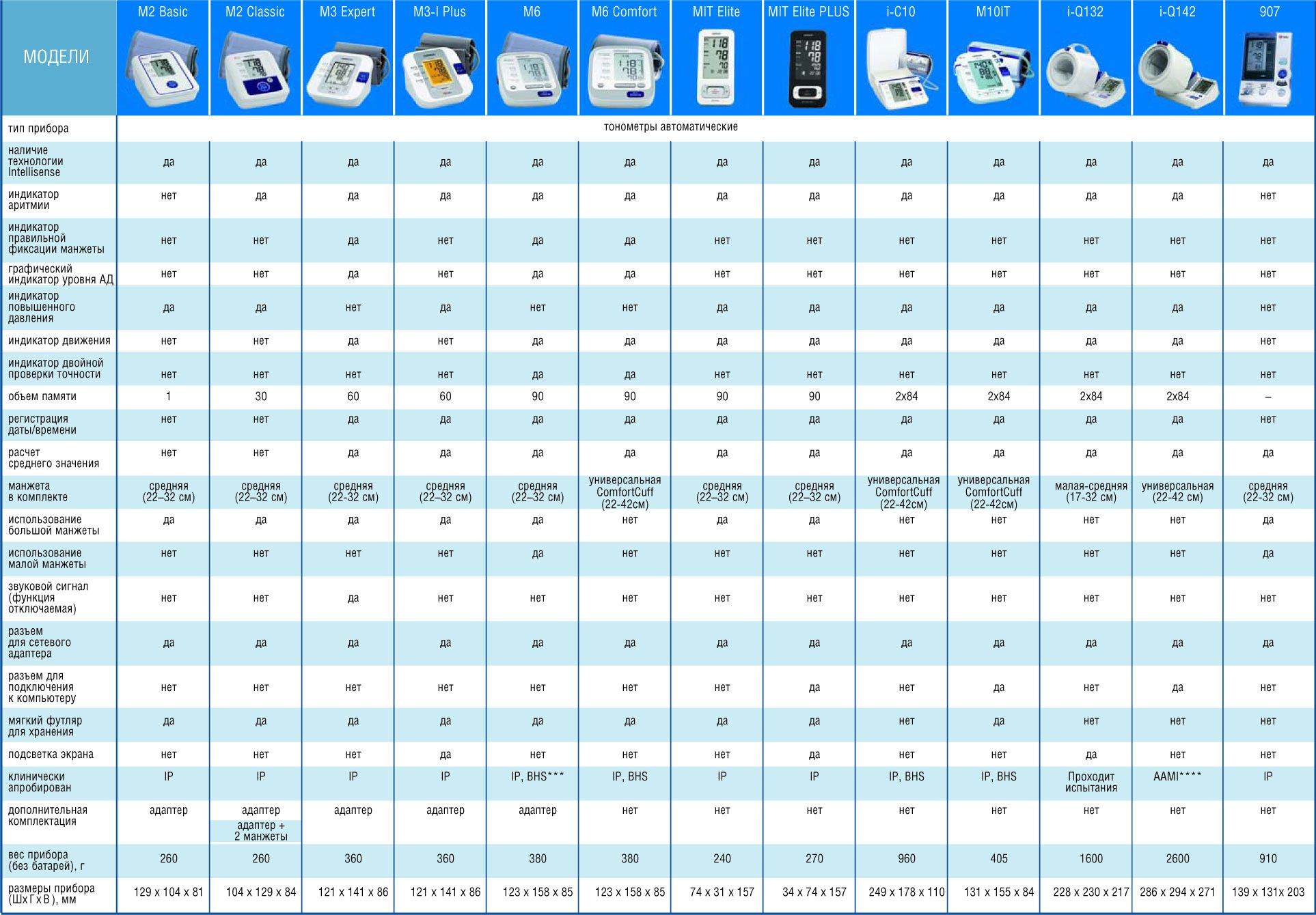 Таблица измерения сахара в крови глюкометром